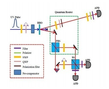 """First Demonstration of A Quantum Router   L'impresa """"mobile""""   Scoop.it"""