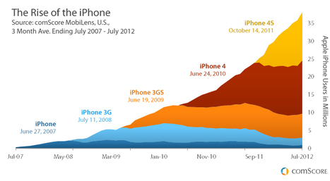 What's Next for the iPhone? | Digital Stats and Trends | Scoop.it
