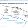 Social Business and Social Business Design