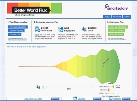 Top 10 Free Data Visualization Tools   Designed to Sell   Scoop.it
