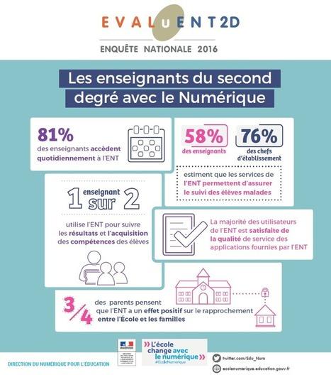 EVALuENT 2016 : Une évaluation des usages des ENT dans le second degré | Apprentissage en ligne | Scoop.it