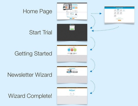 Best Examples of How To Dramatically Improve User Adoption for Any Web App via User Onboarding | Internet Marketing Strategy 2.0 | Scoop.it