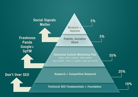 7 Habits of Highly Effective SEO | SMB SEO Monitor | Scoop.it