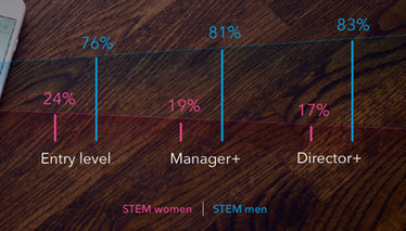 The Gap Between Women and Men in STEM and What You Can Do About It [INFOGRAPHIC] | People & Organisational Psychology News | Scoop.it