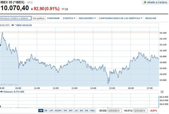 El Ibex 35 bajó un 0,91%, hasta 10.070,4   Top Noticias   Scoop.it