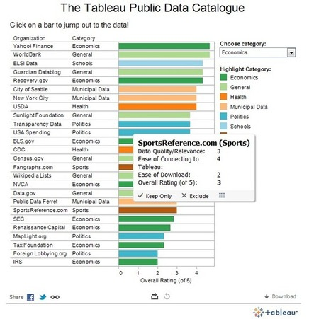 How To Creatively & Effectively Build Links Using Public Data   visual data   Scoop.it