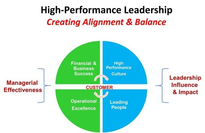 effective performance management with the balanced