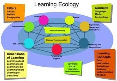 4.2. Conectivismo: uma Teoria da Aprendizagem? | Da Web 2.0 ao e-Learning 2.0: Aprender na Rede | 1-MegaAulas - Ferramentas Educativas WEB 2.0 | Scoop.it