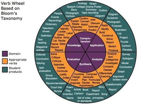 Bloom's Verb Wheel and Bloom's Web2.0 Wheel | Prionomy | Scoop.it