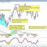 Learning Technical Stock Analysis