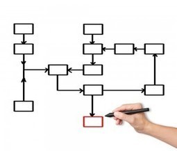 Business Process Improvement: What's The Point? | Policies, Procedures and Processes | Scoop.it