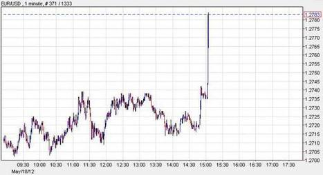 #EUR Soars On No News, As Banco Santander UK Says 30% Of Visiting Customers Pulled Their Deposits Today | Commodities, Resource and Freedom | Scoop.it