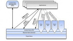 Linked Data at the BBC: The Latest Advances - semanticweb.com   Research Trends in Knowledge Organisation Systems   Scoop.it
