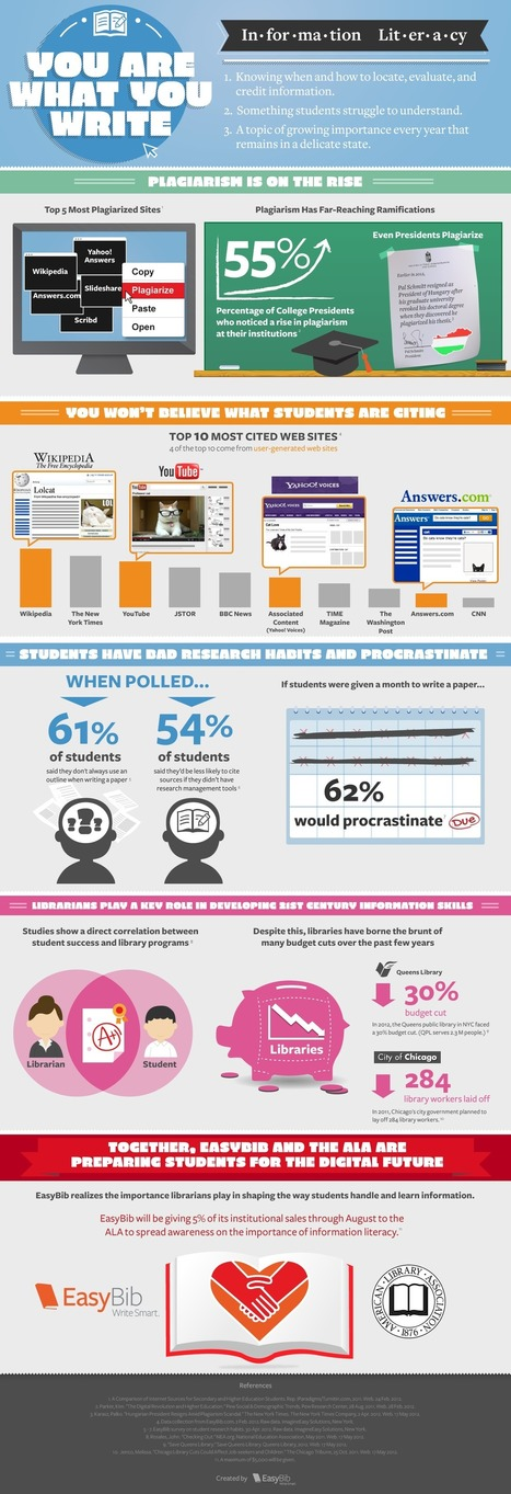 Students Cite YouTube, Google, Wikipedia the Most [INFOGRAPHIC]   Information Literacy - Education   Scoop.it