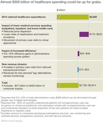 How tech-enabled consumers are reordering the healthcare landscape | McKinsey & Company | Innovation in Health | Scoop.it