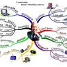 Carte heuristique-carte mentale