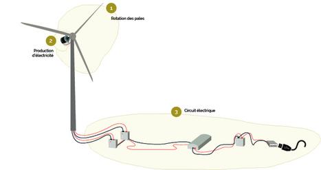 L'éolienne - Laboratoire de basse technologie  robotique-codage-technologie-low-tech    Scoop.it
