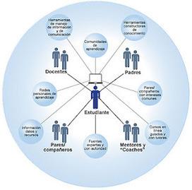 Disruption!: Las TIC, condicionan la cognición del aprendizaje! By ... | La biblioteca de Alejandría está en la Red | Scoop.it