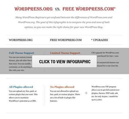 Self Hosted WordPress.org vs. Free WordPress.com [Infograph] | Social Media Magic | Scoop.it