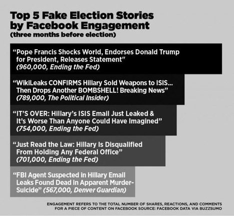 Lesson plan: How to teach your students about fake news |  Lesson Plan | PBS NewsHour Extra | Library world, new trends, technologies | Scoop.it