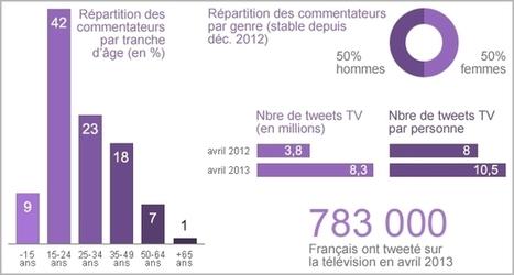 Télévision sociale : quand internet s'invite dans le petit écran - Information - France Culture | ESocial | Scoop.it