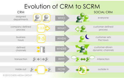#020: Jon Ferrara on the Evolution of CRM - Nate Riggs   Social Business Trends   Scoop.it