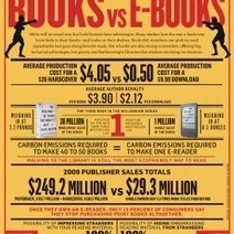 Books vs E-Books | Visual.ly | INFOGRAPHICS & KNOWLEDGE | Scoop.it