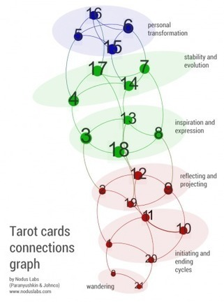 The Divination Network of Tarot | #SNA | Influence et contagion | Scoop.it