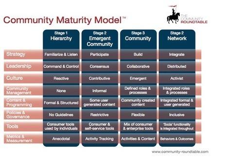 L'état de l'art du community management : édition 2012 | Bloc-Notes de Bertrand Duperrin | CommunityManager | Scoop.it