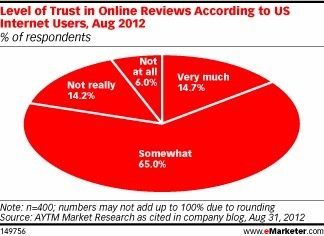 Users Seek Out the Truth in Online Reviews | Distribution hôtelière et OTA | Scoop.it