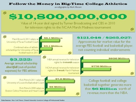 pros and cons of paying college athletes