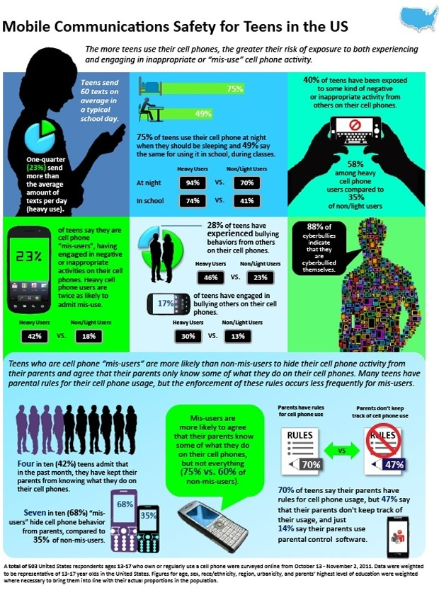 bullying and cell phone communications The institute for responsible online and cell-phone communication (iroc2) richard guerry is the founder of the non-profit organization the institute for responsible online and cell-phone communication (iroc2.
