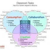 Blooms, SAMR & the 3 C's | The Spectronics Blog | iPads in Special Education | Scoop.it