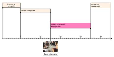 La carte heuristique : un outil pour la classe inversée | L'utilisation des nouvelles technologies dans l'enseignement et la formation | Scoop.it