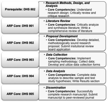 Enhancing the Acquistion of Research Skills in Online Doctoral Programs: The Ewing Model | Educational (technology) leadership | Scoop.it