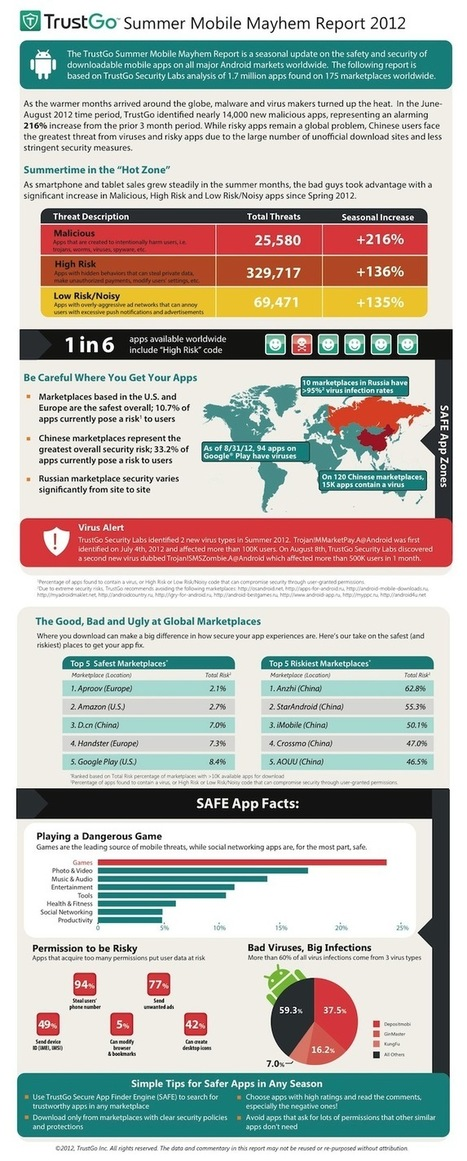 Mobile Security Firm Analyzes 1.7 Million Android Apps [Infographic] | Inclusive teaching and learning | Scoop.it