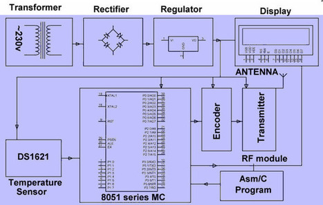 8051 microcontroller' in Projects for Engineering Students