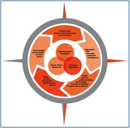 How to Manage At the Pace of Accelerating Change | Harmonious and Balanced Workplace | Scoop.it