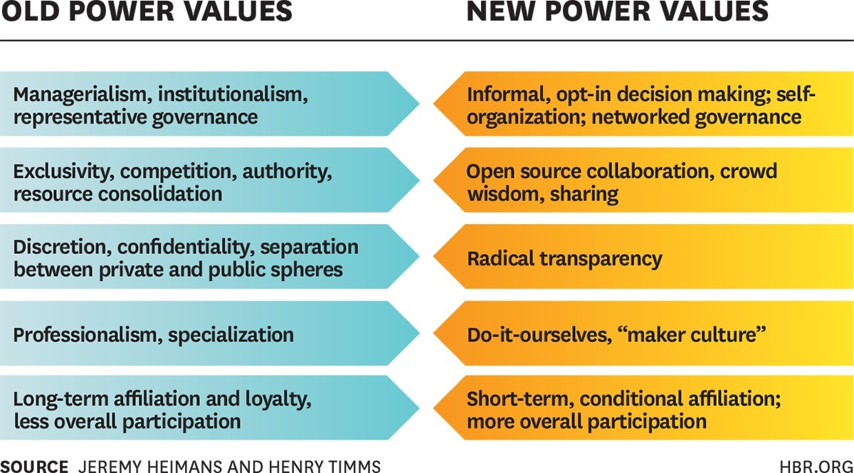 differences between power and authority The relationship between power and influence is vital to good leadership power and influence both refer to naturally possessed traits that follow as a consequence of authority the difference lies in how these two approaches to leadership encourage a team to complete their work.