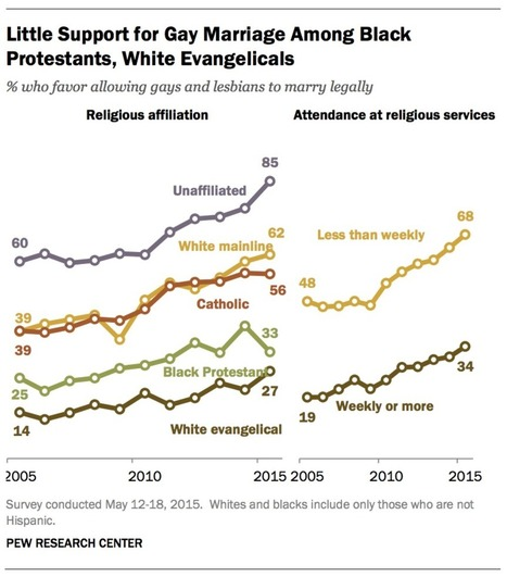 These Two Charts Explain Why People Are Leaving Christianity in Droves | Modern Atheism | Scoop.it