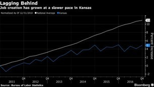 Kansas Offers Cautionary Tale for Trump's Tax Ambition | AUSTERITY & OPPRESSION SUPPORTERS  VS THE PROGRESSION Of The REST OF US | Scoop.it