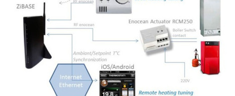 Zibase et Thermostat sans fil ni pile EnOcean | inalia | Scoop.it