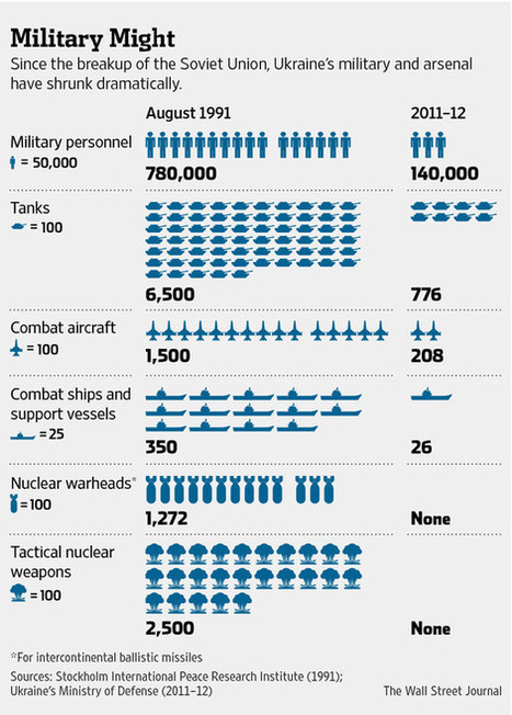 """Ukraine Battles to Rebuild a Depleted Military 