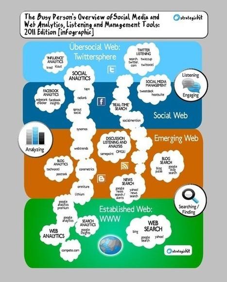 L'importanza Di Monitorare i Social Media: 7 Step Essenziali [con INFOGRAFICA] | Social media culture | Scoop.it