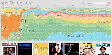 Free Technology for Teachers: An Interactive Timeline of Music Genre Popularity 1950 to Now | Teaching Tools Today | Scoop.it