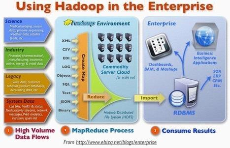 hadoop.gif (634x409 pixels) | Enterprise Architecture ◭ Solution Architecture | Scoop.it