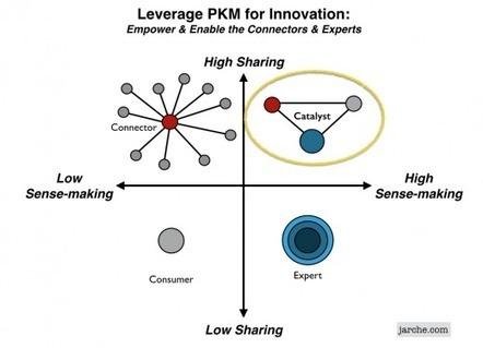 Innovation catalysts | Harold Jarche | #Médias numériques, #Knowledge Management, #Veille, #Pédagogie, #Informal learning, #Design informationnel,# Prospective métiers | Scoop.it
