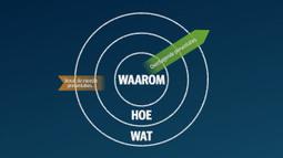 Begin met Waarom: overtuigend presenteren met de Golden Circle ... | The Impact of Storytelling | Scoop.it