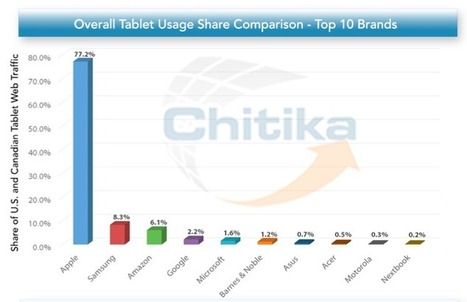 The iPad Still Dominates Tablet Market, but Samsung and Others Are Inching Up | Mobile (Post-PC) in Higher Education | Scoop.it