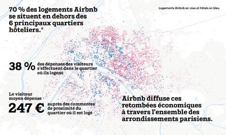 Etude : Airbnb bénéficie à l'économie locale ! | | Nouveaux paradigmes | Scoop.it